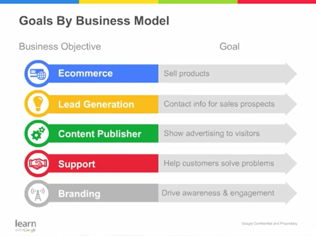 goals by business model